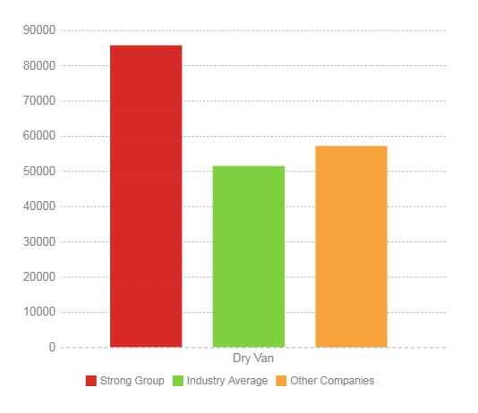 truck drivers average salary